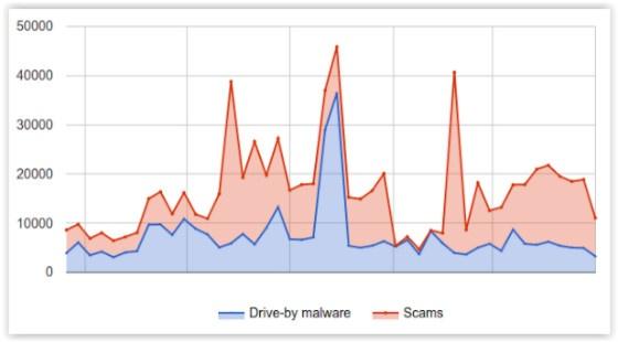 Google hacker stats