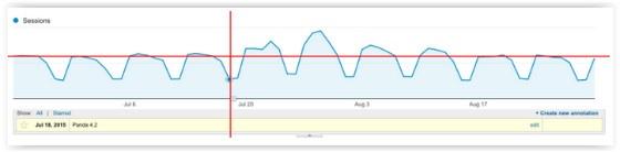 Google Panda 4.2 graph