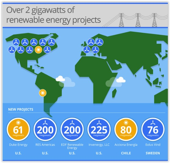 Google Renewable Energy