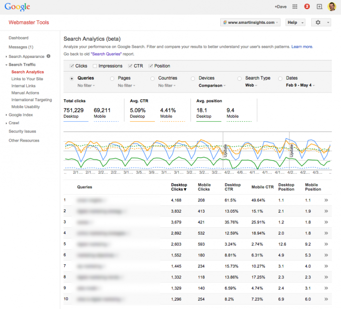 Google Search Analytics May 2015 Example