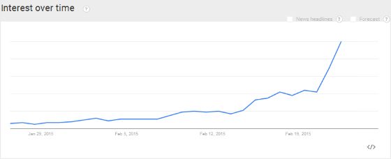 Google Trends search interest for the term 'mother's day' over the last 30 days.