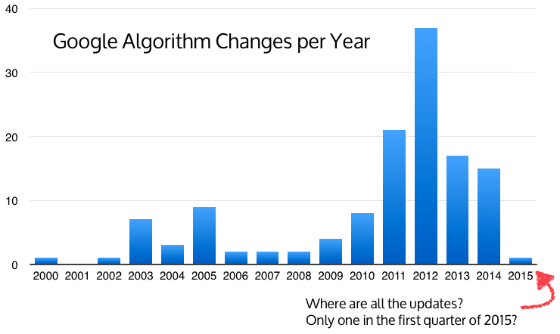 Graph showing frequency of announced Google algorithm updates by year.