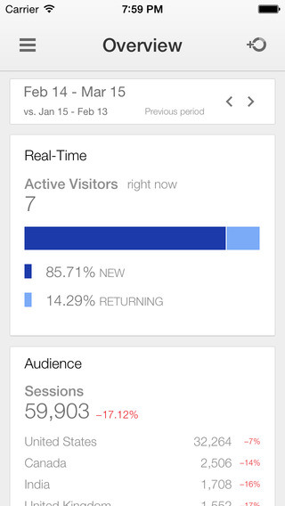 A screenshot of Google Analytics' iOS app.