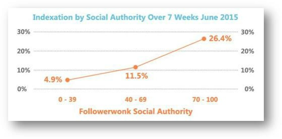 Google Twitter Indexing Followerwonk figures