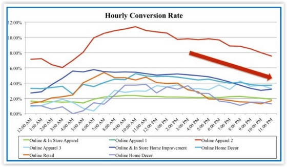 Hourly conversion rates