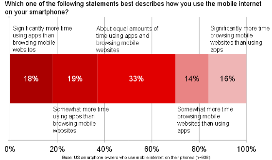 Graph showing perceived time spent on apps vs mobile web (US smartphone users).