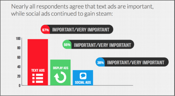Graph showing perceived importance of ad types.