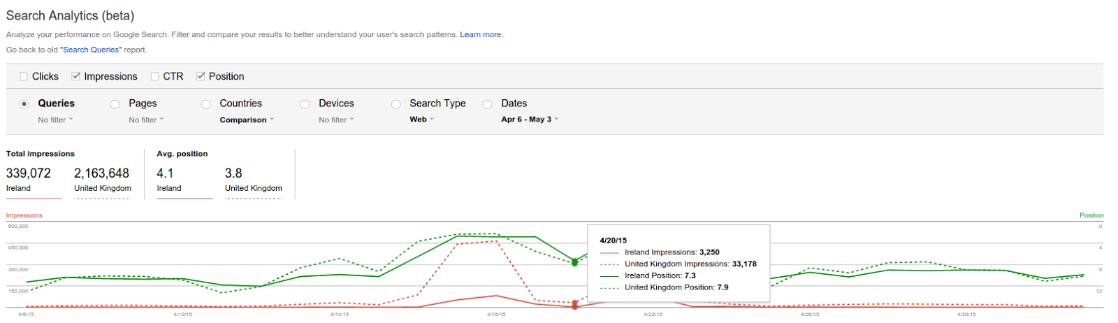 Search Analytics report showing impressions by country.