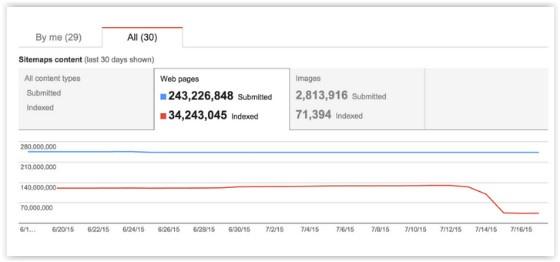 Google Sitemaps report