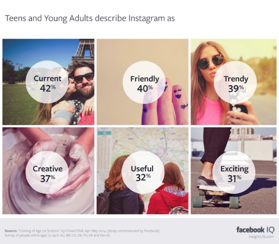 How younger users describe Instagram.