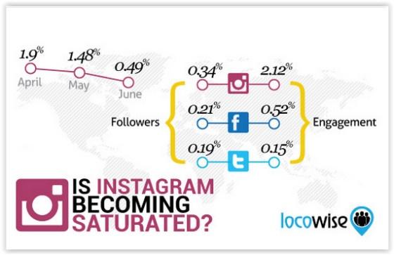 Instagram LocoWise survey