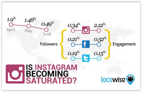 Instagram LocoWise survey
