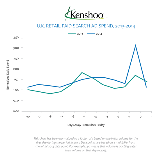 Graph of Black Friday ad spend 2013 versus 2014.
