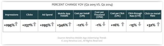 Kenshoo mobile app ads