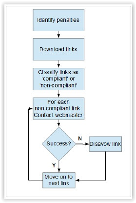 Link Audit - 6 steps flow chart