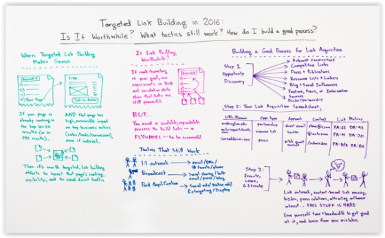 Link Building white board image