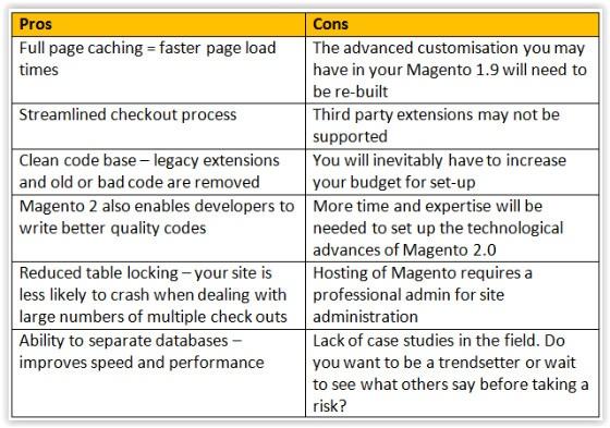 Magento 2 Pros & Cons