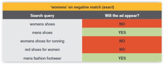 Negative match table