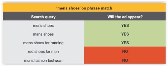 Phrase match table