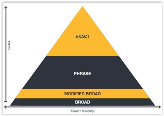 Match type pyramid chart