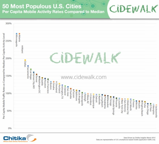 Chart showing mobile activity in the top 50 most populated US cities.