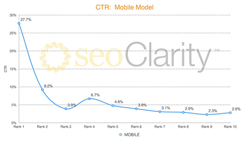Graph showing results of mobile CTR study