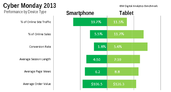 Graph showing mobile vs tablet performance on Cyber Monday.