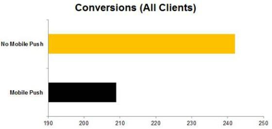 Mobile Conversions graph