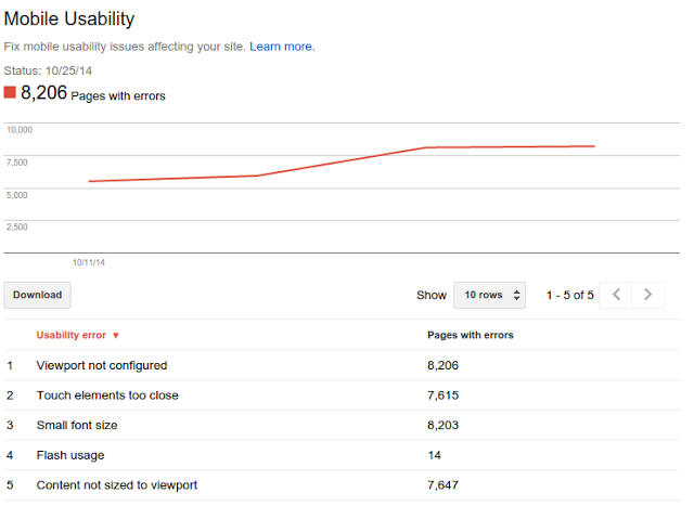 Example of a Mobile Usability report.