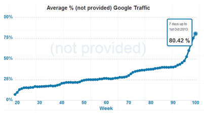 Not Provided Count - Graph - October 2 2013