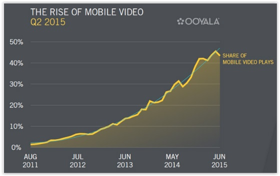 Ooyala mobile video usage graph