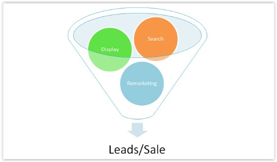 Lead Gen funnel diagram