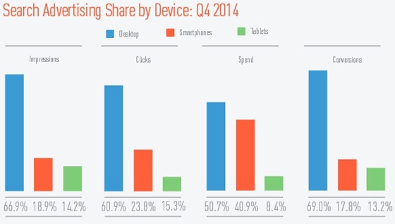 Graph showing share of spend by device in Q4 2014 (US market).