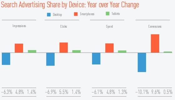 Graph showing YoY change in clicks, conversions, spend and impressions by device for Q4 2014.