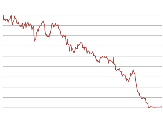 Graph showing catastrophic loss.