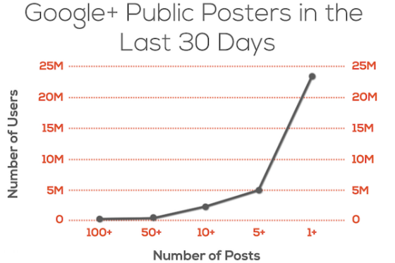 Graph showing frequency of posts by millions of users.
