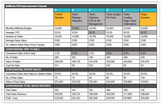 RoI Forecasting table