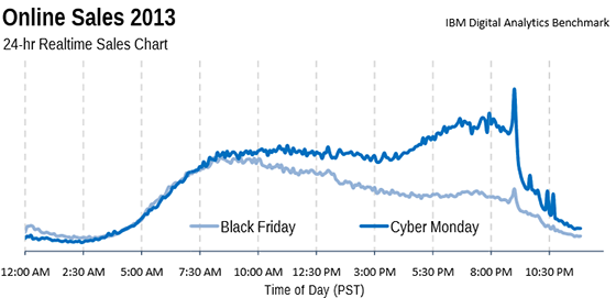 Real-time sales chart for Cyber Monday and Black Friday 2013.