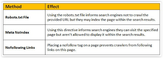 Robots Exclusion Summary table