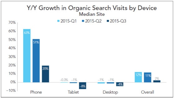 Google mobile search graph