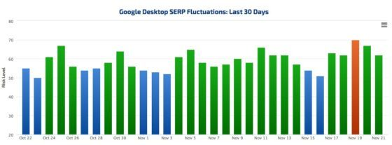 SERP fluctuations