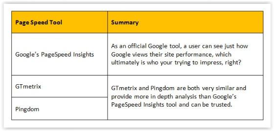 Page Speed Tool summary