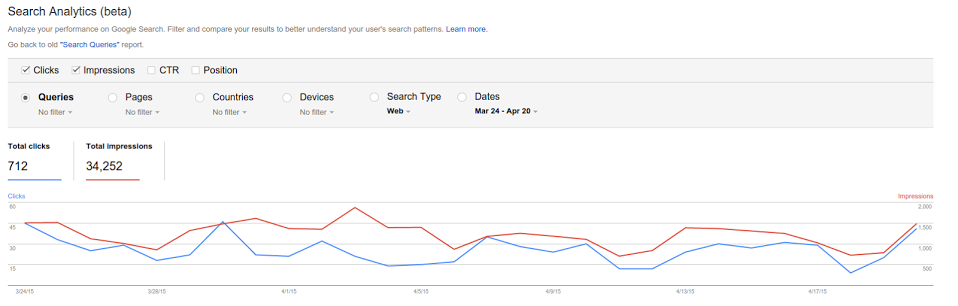 The Search Analytics report, beta version.