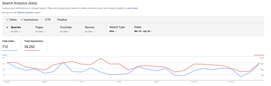 The Search Analytics report, beta version.