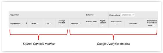 Search Console data
