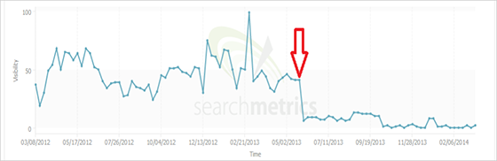 SearchMetrics SEO visibility graph showing possible effects of an algorithmic penalty.