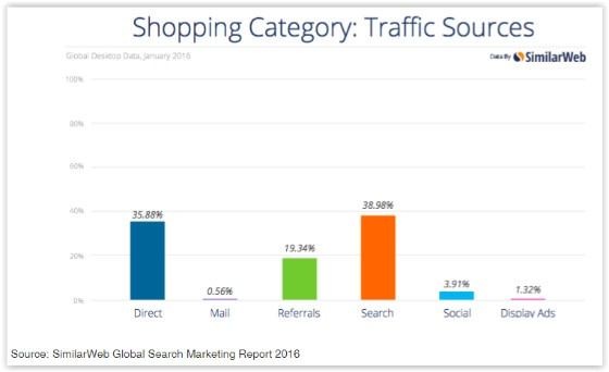 SimilarWeb report