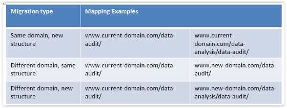Site migration mapping examples