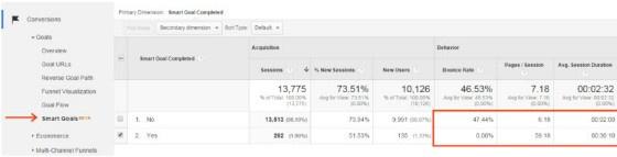 Smart Goals Menu in Google Analytics