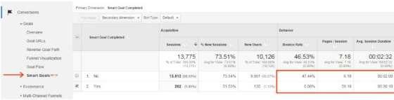 Smart Goals Menu in Google Analytics